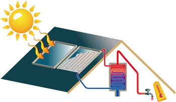 primes pour les installations de panneaux solaires thermiques. Black Bedroom Furniture Sets. Home Design Ideas